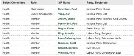 Committee List